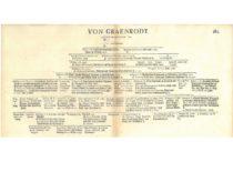 Gravrogkų giminės kilmės medis iki 1697 m. (Originalas – Gravrogkų archyve)